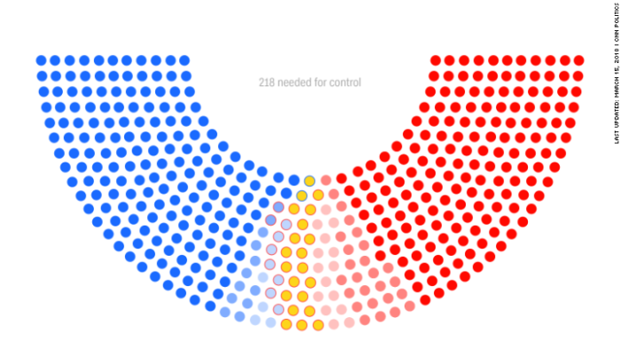 democrats take the house